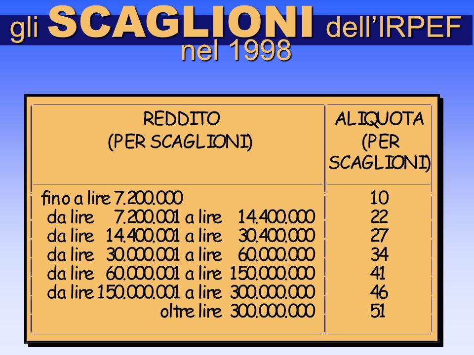 gli SCAGLIONI dell'IRPEF nel 1998 REDDITO (PER SCAGLIONI) ALIQUOTA (PER SCAGLIONI) fino a lire 7.200.00010 da lire 7.200.001 a lire 14.400.00022 da lire 14.400.001 a lire 30.400.00027 da lire 30.000.001 a lire 60.000.00034 da lire 60.000.001 a lire 150.000.00041 da lire 150.000.001 a lire 300.000.00046 oltre lire 300.000.00051