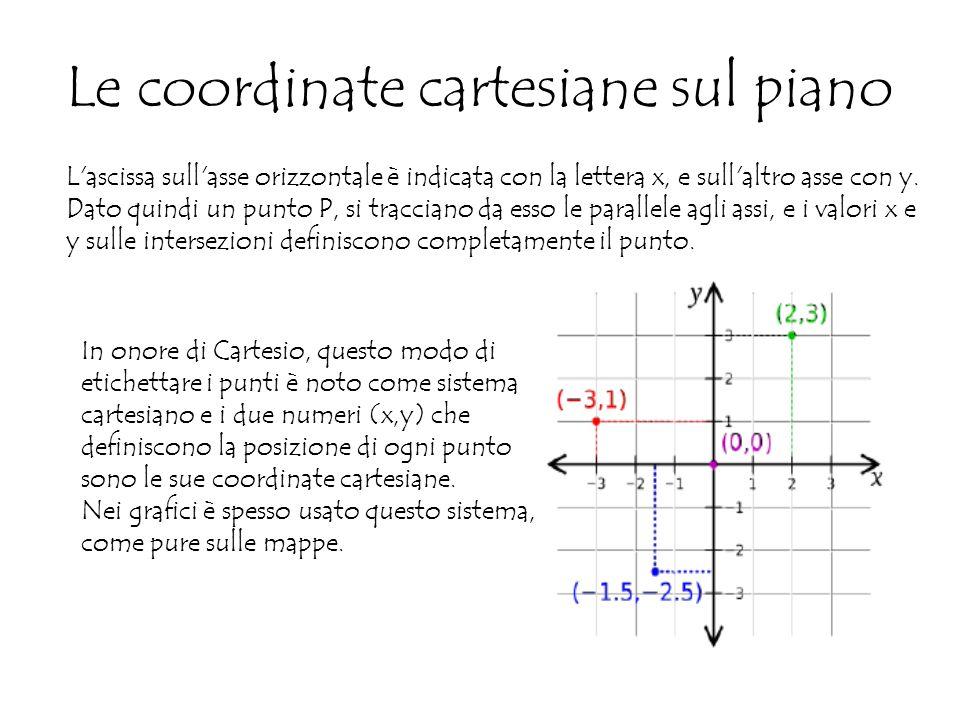 Le coordinate cartesiane sul piano L ascissa sull asse orizzontale è indicata con la lettera x, e sull altro asse con y.