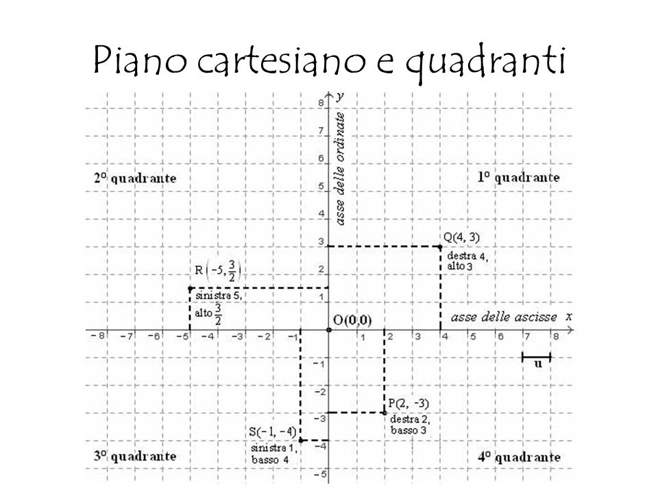 Piano cartesiano e quadranti