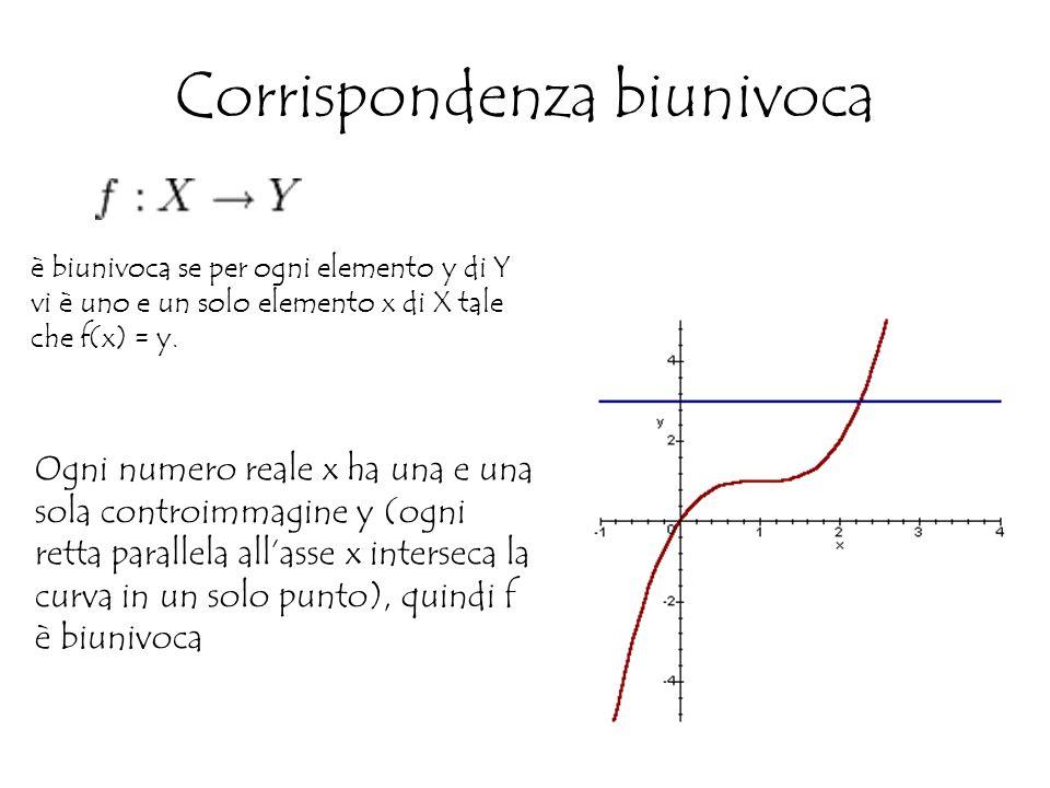 Corrispondenza biunivoca è biunivoca se per ogni elemento y di Y vi è uno e un solo elemento x di X tale che f(x) = y.