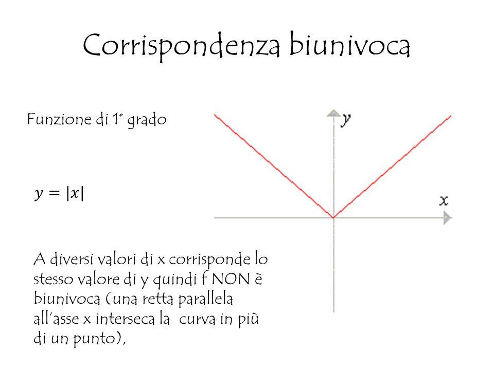 Corrispondenza biunivoca Funzione di 1° grado A diversi valori di x corrisponde lo stesso valore di y quindi f NON è biunivoca (una retta parallela all'asse x interseca la curva in più di un punto),