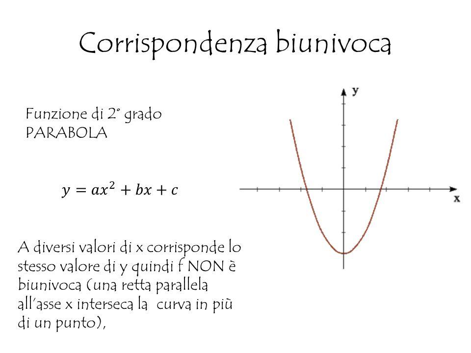 Corrispondenza biunivoca Funzione di 2° grado PARABOLA A diversi valori di x corrisponde lo stesso valore di y quindi f NON è biunivoca (una retta parallela all'asse x interseca la curva in più di un punto),