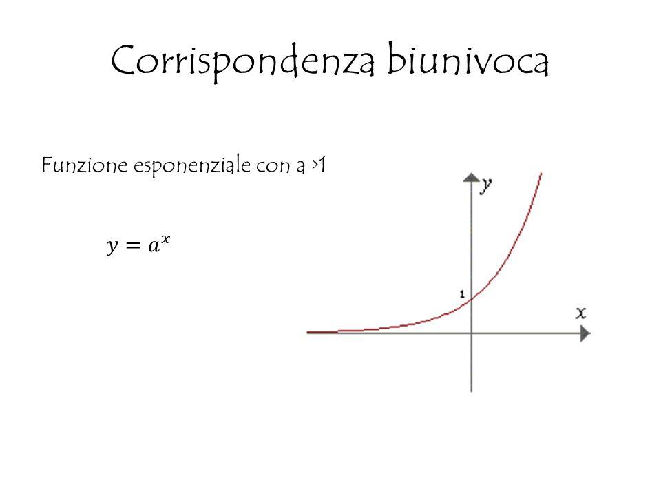 Funzione esponenziale con a >1