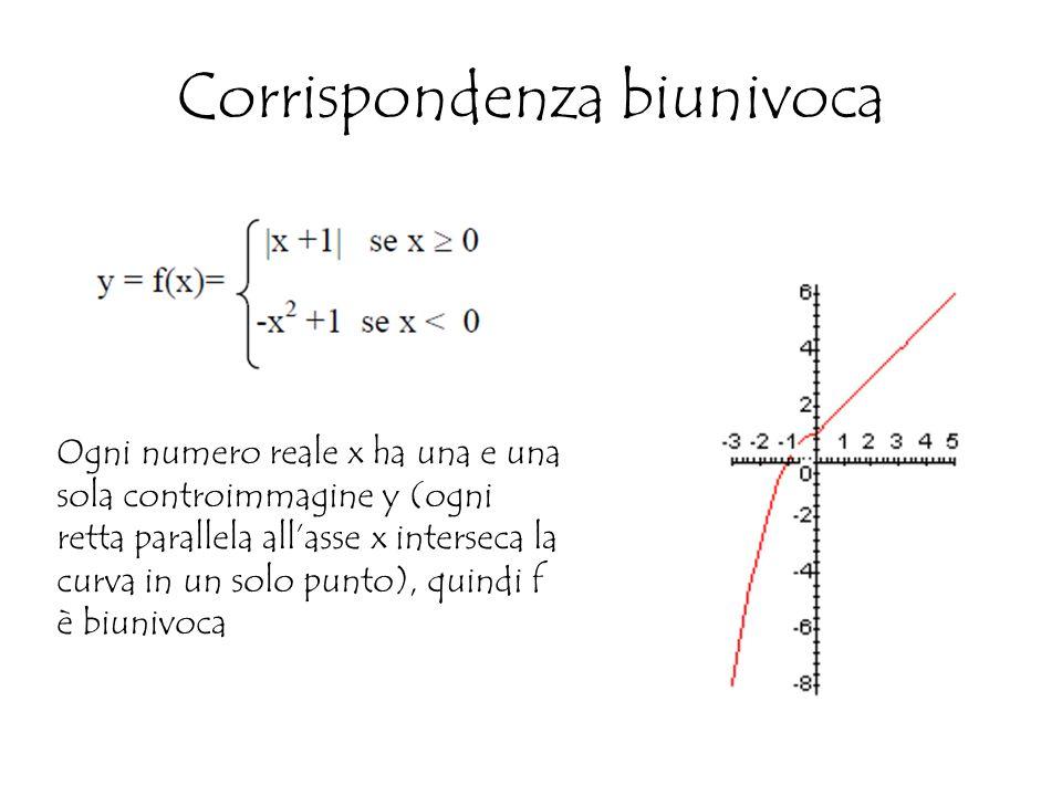 Corrispondenza biunivoca Ogni numero reale x ha una e una sola controimmagine y (ogni retta parallela all'asse x interseca la curva in un solo punto), quindi f è biunivoca