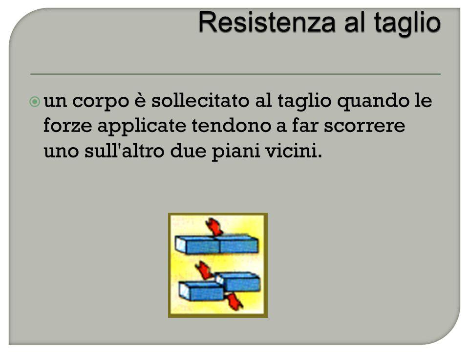  un corpo è sollecitato al taglio quando le forze applicate tendono a far scorrere uno sull altro due piani vicini.