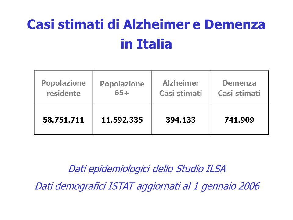 Popolazione residente Popolazione 65+ Alzheimer Casi stimati Demenza Casi stimati 58.751.71111.592.335394.133741.909 Casi stimati di Alzheimer e Demenza in Italia Dati epidemiologici dello Studio ILSA Dati demografici ISTAT aggiornati al 1 gennaio 2006