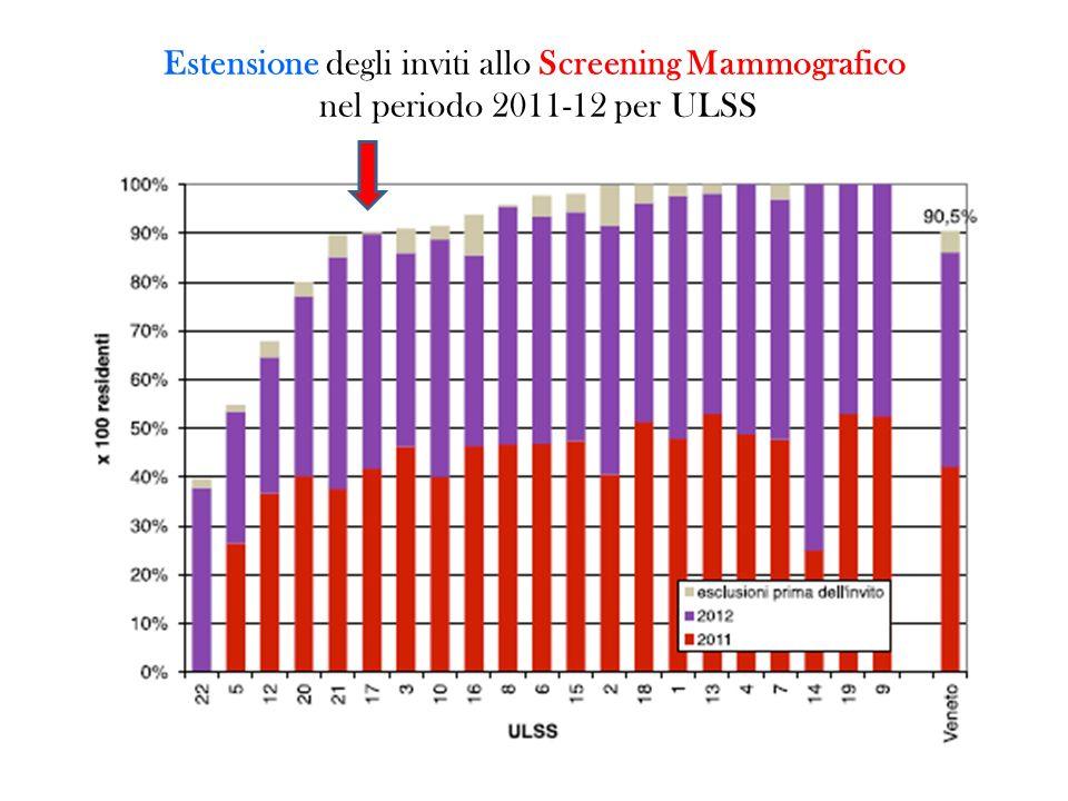Estensione degli inviti allo Screening Mammografico nel periodo 2011-12 per ULSS
