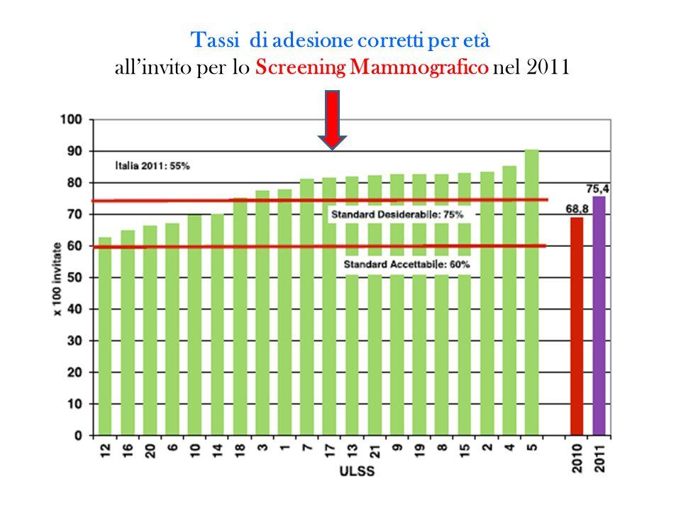 Tassi di adesione corretti per età all'invito per lo Screening Mammografico nel 2011