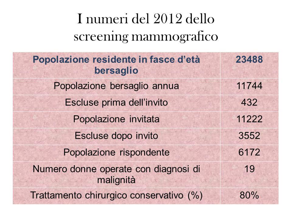 I numeri del 2012 dello screening mammografico Popolazione residente in fasce d'età bersaglio 23488 Popolazione bersaglio annua11744 Escluse prima dell'invito432 Popolazione invitata11222 Escluse dopo invito3552 Popolazione rispondente6172 Numero donne operate con diagnosi di malignità 19 Trattamento chirurgico conservativo (%)80%