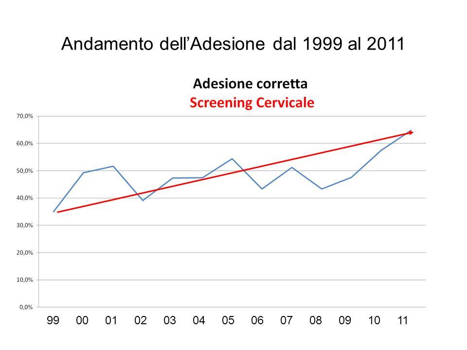 Andamento dell'Adesione dal 1999 al 2011 99 00 01 02 03 04 05 06 07 08 09 10 11