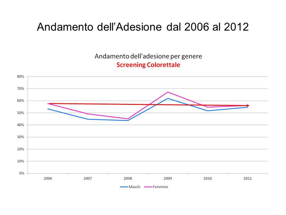 Andamento dell'Adesione dal 2006 al 2012