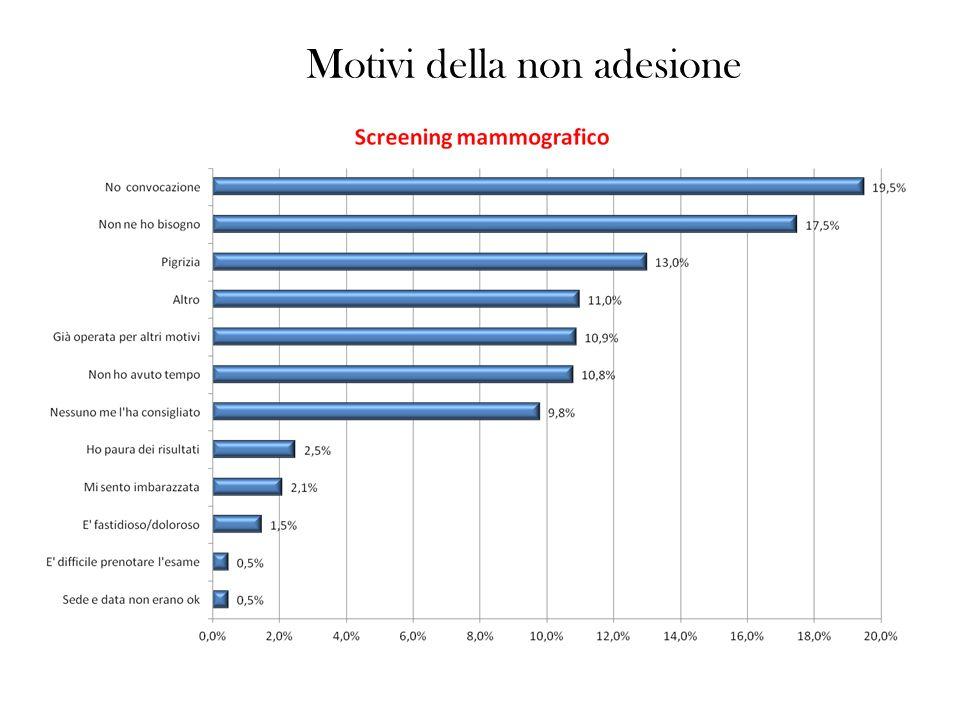 Motivi della non adesione