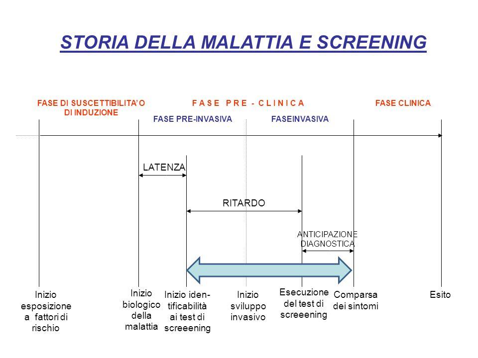 Inizio esposizione a fattori di rischio Inizio biologico della malattia Inizio iden- tificabilità ai test di screeening Comparsa dei sintomi Esecuzione del test di screeening FASE DI SUSCETTIBILITA' O DI INDUZIONE F A S E P R E - C L I N I C AFASE CLINICA FASE PRE-INVASIVAFASEINVASIVA Inizio sviluppo invasivo RITARDO ANTICIPAZIONE DIAGNOSTICA LATENZA Esito STORIA DELLA MALATTIA E SCREENING