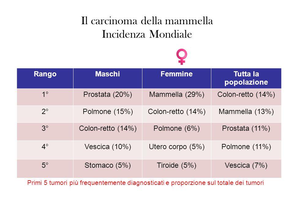 Il carcinoma della mammella Incidenza Mondiale RangoMaschiFemmineTutta la popolazione 1°Prostata (20%)Mammella (29%)Colon-retto (14%) 2°Polmone (15%)Colon-retto (14%)Mammella (13%) 3°Colon-retto (14%)Polmone (6%)Prostata (11%) 4°Vescica (10%)Utero corpo (5%)Polmone (11%) 5°Stomaco (5%)Tiroide (5%)Vescica (7%) Primi 5 tumori più frequentemente diagnosticati e proporzione sul totale dei tumori