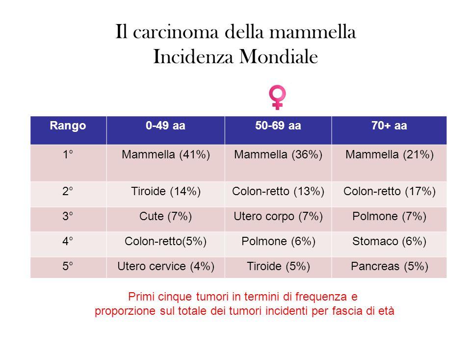 Il carcinoma della mammella Incidenza Mondiale Rango0-49 aa50-69 aa70+ aa 1°Mammella (41%)Mammella (36%)Mammella (21%) 2°Tiroide (14%)Colon-retto (13%)Colon-retto (17%) 3°Cute (7%)Utero corpo (7%)Polmone (7%) 4°Colon-retto(5%)Polmone (6%)Stomaco (6%) 5°Utero cervice (4%)Tiroide (5%)Pancreas (5%) Primi cinque tumori in termini di frequenza e proporzione sul totale dei tumori incidenti per fascia di età