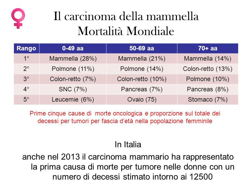Il carcinoma della mammella Mortalità Mondiale Prime cinque cause di morte oncologica e proporzione sul totale dei decessi per tumori per fascia d'età nella popolazione femminile Rango0-49 aa50-69 aa70+ aa 1°Mammella (28%)Mammella (21%)Mammella (14%) 2°Polmone (11%)Polmone (14%)Colon-retto (13%) 3°Colon-retto (7%)Colon-retto (10%)Polmone (10%) 4°SNC (7%)Pancreas (7%)Pancreas (8%) 5°Leucemie (6%)Ovaio (75)Stomaco (7%) In Italia anche nel 2013 il carcinoma mammario ha rappresentato la prima causa di morte per tumore nelle donne con un numero di decessi stimato intorno ai 12500
