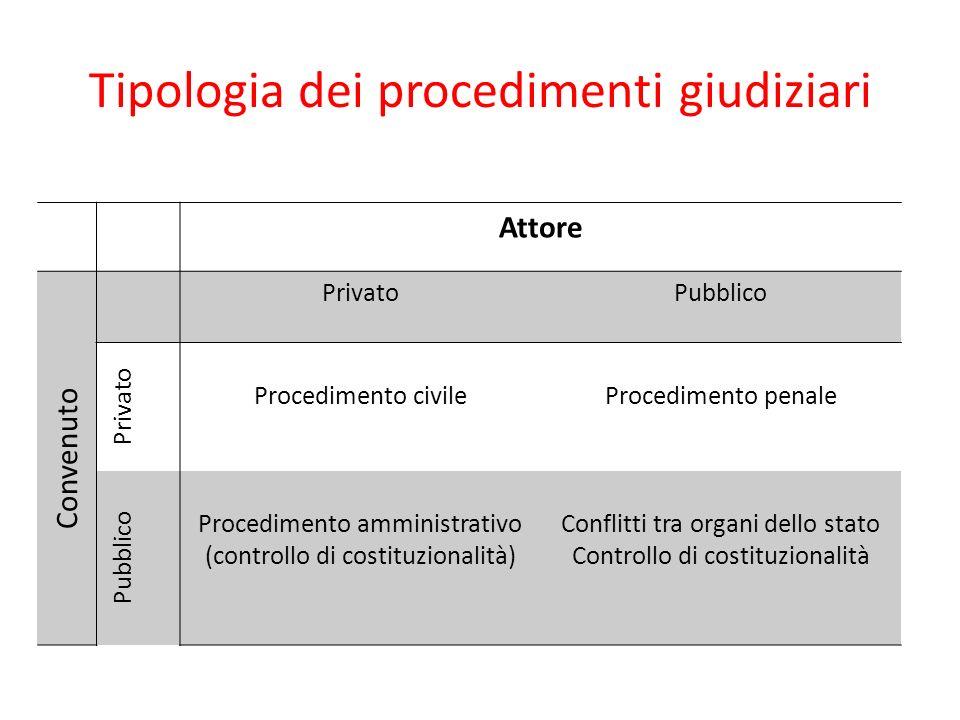 Tipologia dei procedimenti giudiziari Attore Convenuto PrivatoPubblico Privato Procedimento civileProcedimento penale Pubblico Procedimento amministrativo (controllo di costituzionalità) Conflitti tra organi dello stato Controllo di costituzionalità