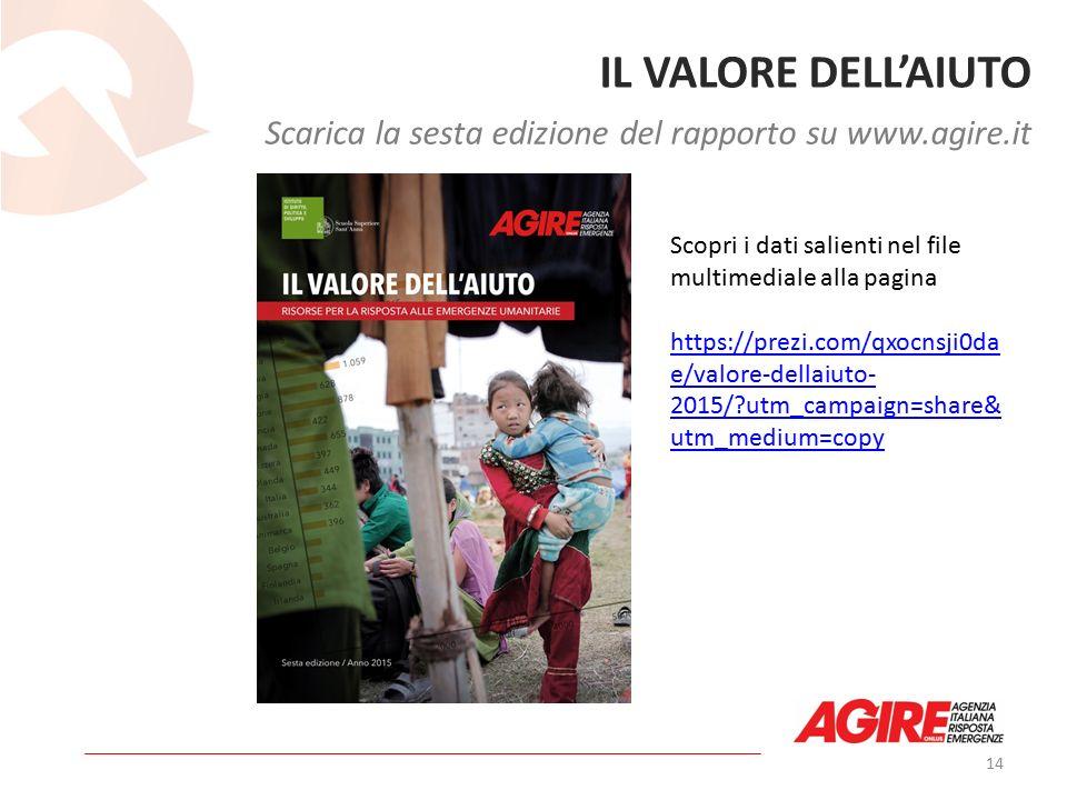 14 IL VALORE DELL'AIUTO Scarica la sesta edizione del rapporto su www.agire.it Scopri i dati salienti nel file multimediale alla pagina https://prezi.com/qxocnsji0da e/valore-dellaiuto- 2015/ utm_campaign=share& utm_medium=copy