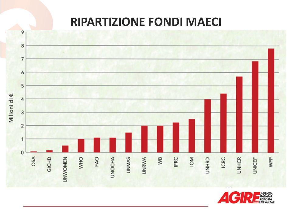 RIPARTIZIONE FONDI MAECI