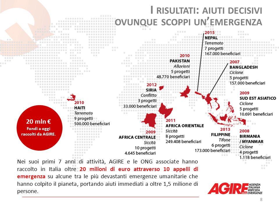 8 20 mln € Fondi a oggi raccolti da AGIRE.