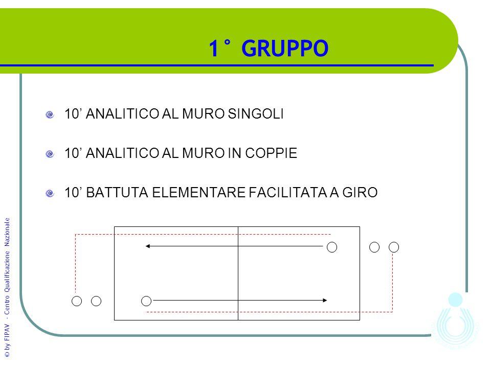 © by FIPAV - Centro Qualificazione Nazionale 1° GRUPPO 10' ANALITICO AL MURO SINGOLI 10' ANALITICO AL MURO IN COPPIE 10' BATTUTA ELEMENTARE FACILITATA