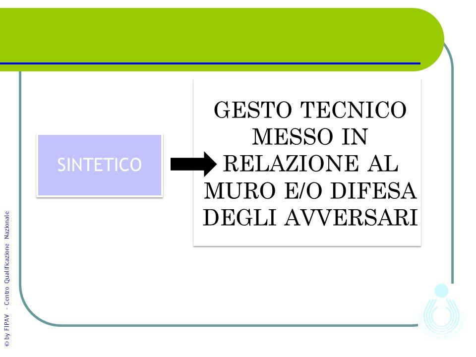 © by FIPAV - Centro Qualificazione Nazionale GESTO TECNICO MESSO IN RELAZIONE AL MURO E/O DIFESA DEGLI AVVERSARI SINTETICO 5