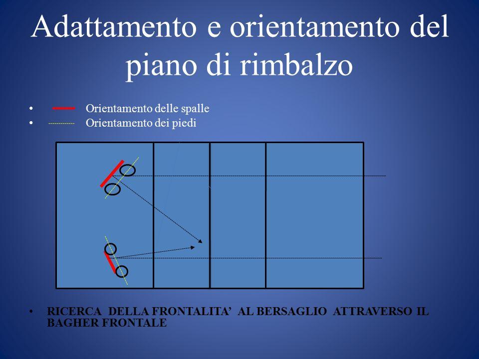 Adattamento e orientamento del piano di rimbalzo Orientamento delle spalle Orientamento dei piedi RICERCA DELLA FRONTALITA' AL BERSAGLIO ATTRAVERSO IL