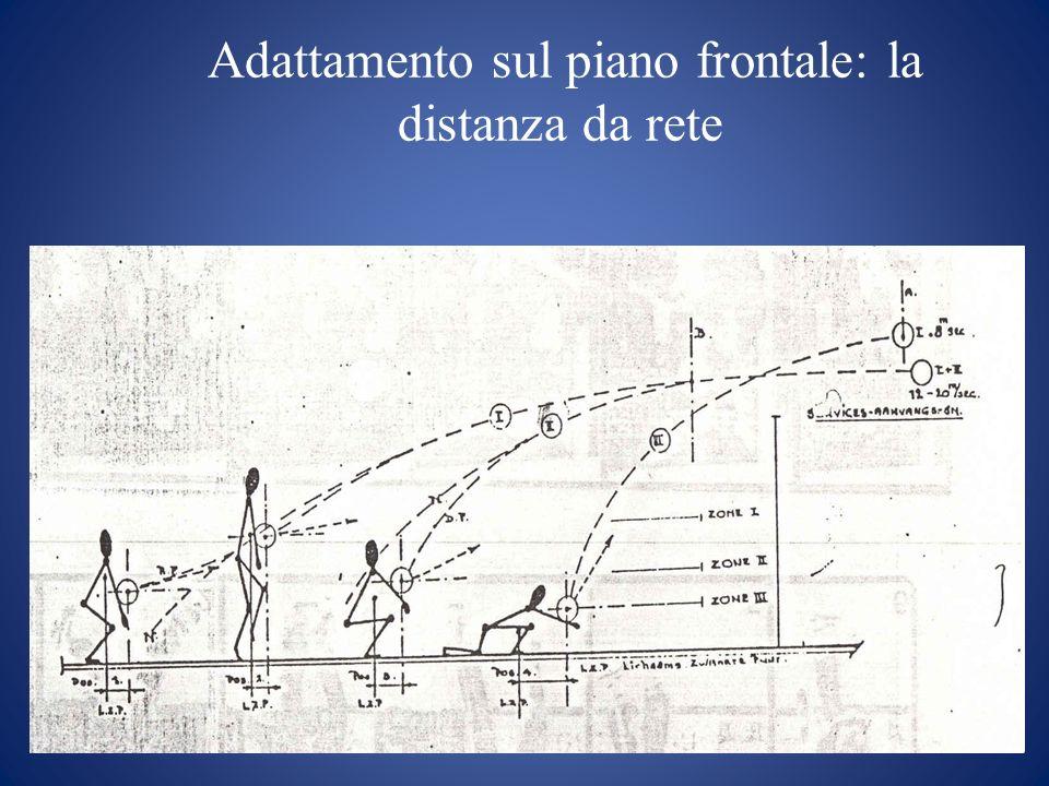 Adattamento sul piano frontale: la distanza da rete Adattamento e orientamento del piano di rimbalzo