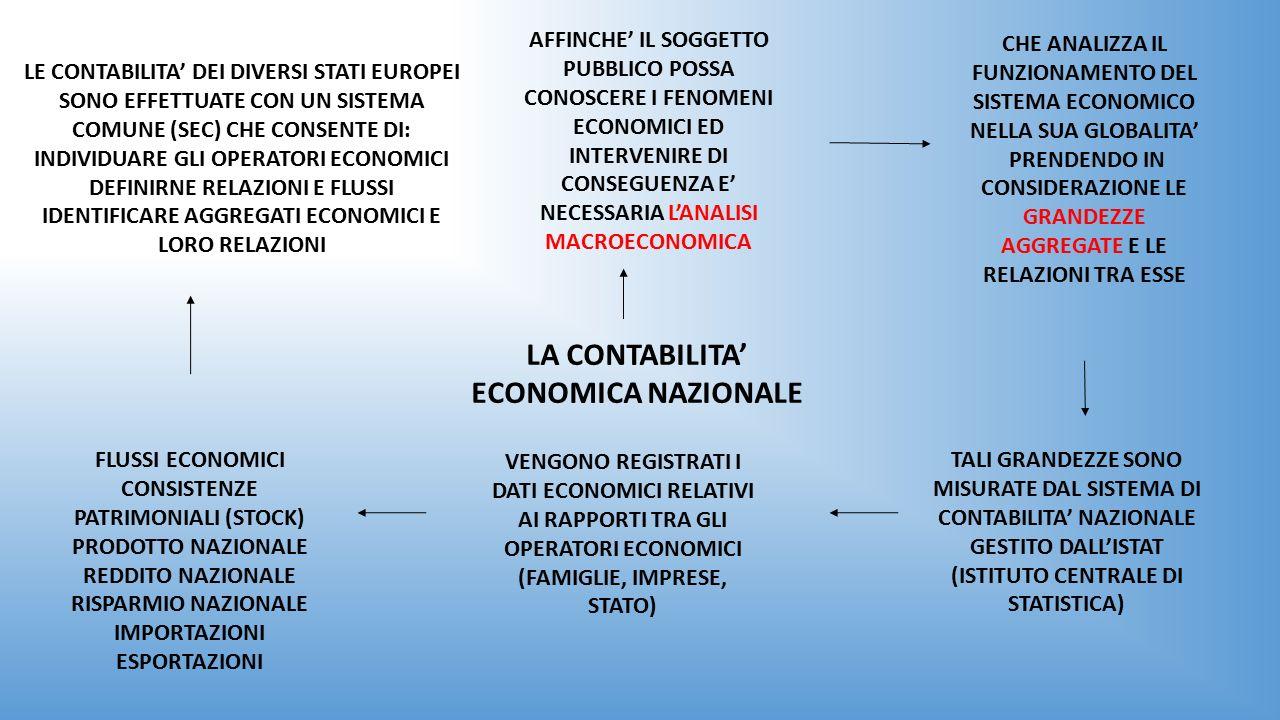 LA CONTABILITA' ECONOMICA NAZIONALE LE CONTABILITA' DEI DIVERSI STATI EUROPEI SONO EFFETTUATE CON UN SISTEMA COMUNE (SEC) CHE CONSENTE DI: INDIVIDUARE GLI OPERATORI ECONOMICI DEFINIRNE RELAZIONI E FLUSSI IDENTIFICARE AGGREGATI ECONOMICI E LORO RELAZIONI CHE ANALIZZA IL FUNZIONAMENTO DEL SISTEMA ECONOMICO NELLA SUA GLOBALITA' PRENDENDO IN CONSIDERAZIONE LE GRANDEZZE AGGREGATE E LE RELAZIONI TRA ESSE AFFINCHE' IL SOGGETTO PUBBLICO POSSA CONOSCERE I FENOMENI ECONOMICI ED INTERVENIRE DI CONSEGUENZA E' NECESSARIA L'ANALISI MACROECONOMICA TALI GRANDEZZE SONO MISURATE DAL SISTEMA DI CONTABILITA' NAZIONALE GESTITO DALL'ISTAT (ISTITUTO CENTRALE DI STATISTICA) VENGONO REGISTRATI I DATI ECONOMICI RELATIVI AI RAPPORTI TRA GLI OPERATORI ECONOMICI (FAMIGLIE, IMPRESE, STATO) FLUSSI ECONOMICI CONSISTENZE PATRIMONIALI (STOCK) PRODOTTO NAZIONALE REDDITO NAZIONALE RISPARMIO NAZIONALE IMPORTAZIONI ESPORTAZIONI