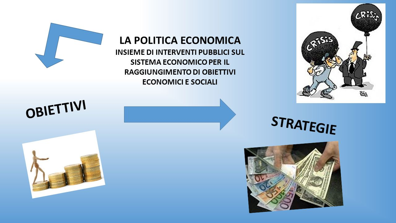 LA POLITICA ECONOMICA INSIEME DI INTERVENTI PUBBLICI SUL SISTEMA ECONOMICO PER IL RAGGIUNGIMENTO DI OBIETTIVI ECONOMICI E SOCIALI OBIETTIVI STRATEGIE
