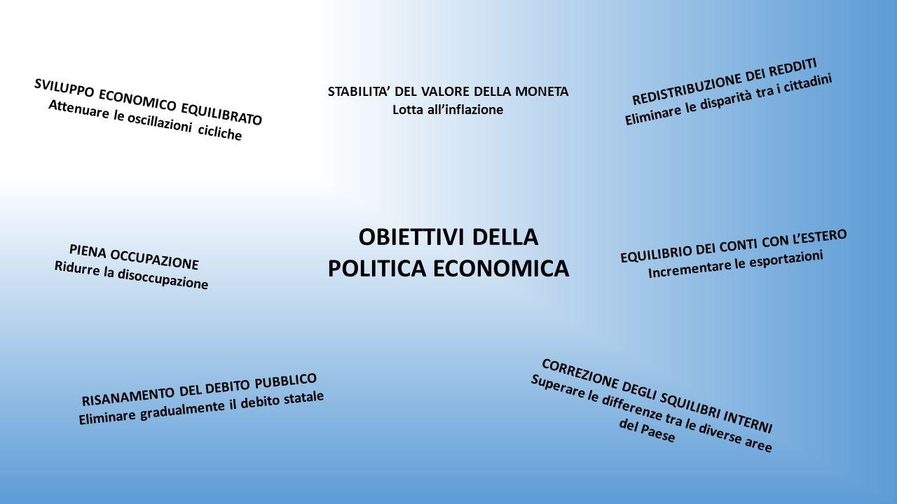 OBIETTIVI DELLA POLITICA ECONOMICA SVILUPPO ECONOMICO EQUILIBRATO Attenuare le oscillazioni cicliche REDISTRIBUZIONE DEI REDDITI Eliminare le disparità tra i cittadini STABILITA' DEL VALORE DELLA MONETA Lotta all'inflazione PIENA OCCUPAZIONE Ridurre la disoccupazione EQUILIBRIO DEI CONTI CON L'ESTERO Incrementare le esportazioni RISANAMENTO DEL DEBITO PUBBLICO Eliminare gradualmente il debito statale CORREZIONE DEGLI SQUILIBRI INTERNI Superare le differenze tra le diverse aree del Paese
