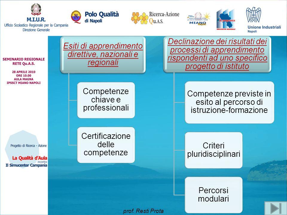 Esiti di apprendimento direttive, nazionali e regionali Competenze chiave e professionali Certificazione delle competenze Declinazione dei risultati d