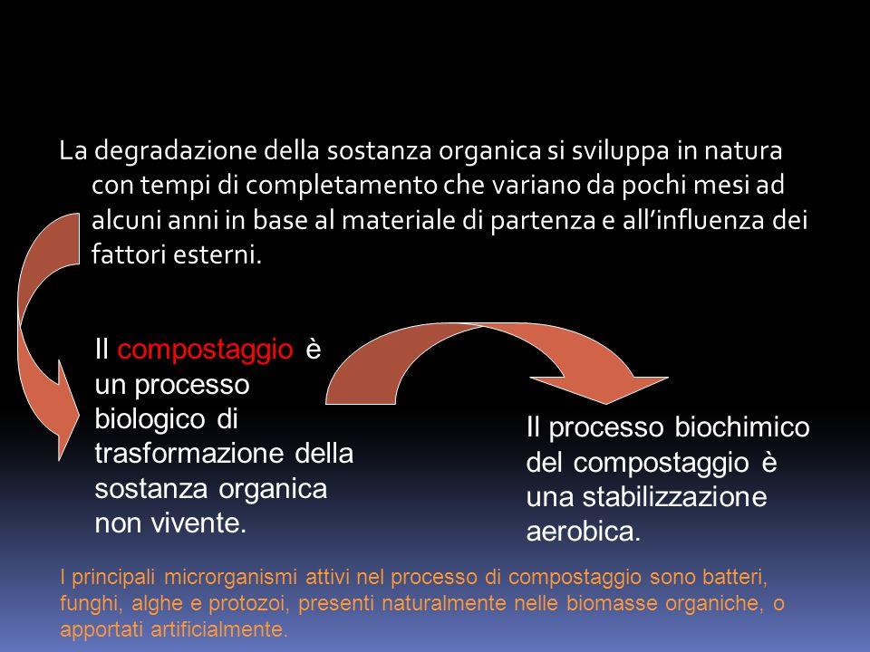 La degradazione della sostanza organica si sviluppa in natura con tempi di completamento che variano da pochi mesi ad alcuni anni in base al materiale