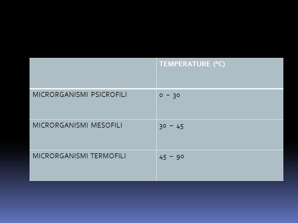 TEMPERATURE (°C) MICRORGANISMI PSICROFILI0 − 30 MICRORGANISMI MESOFILI30 − 45 MICRORGANISMI TERMOFILI45 − 90