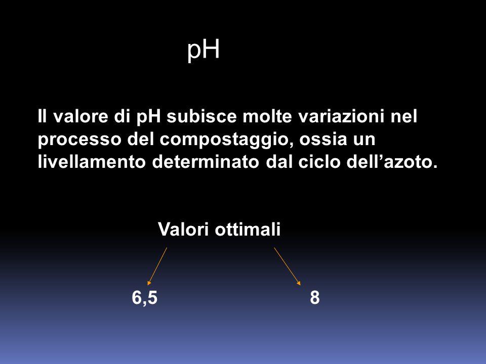 pH Il valore di pH subisce molte variazioni nel processo del compostaggio, ossia un livellamento determinato dal ciclo dell'azoto. Valori ottimali 6,5