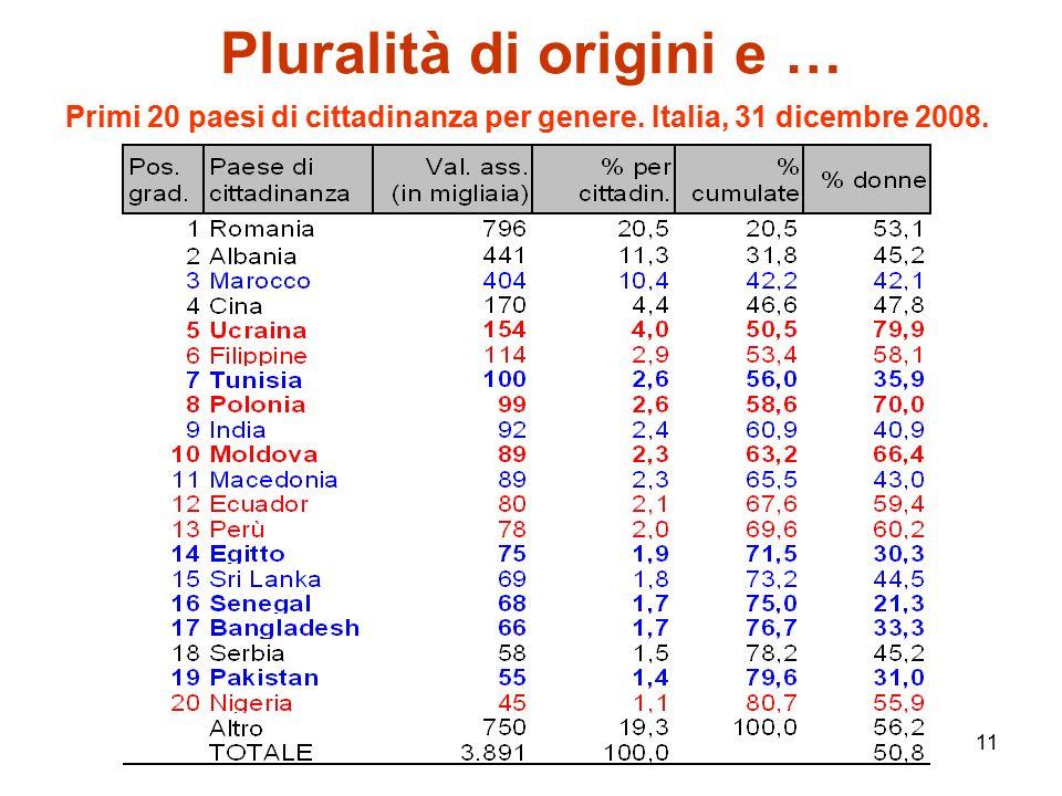 11 Pluralità di origini e … Primi 20 paesi di cittadinanza per genere. Italia, 31 dicembre 2008.