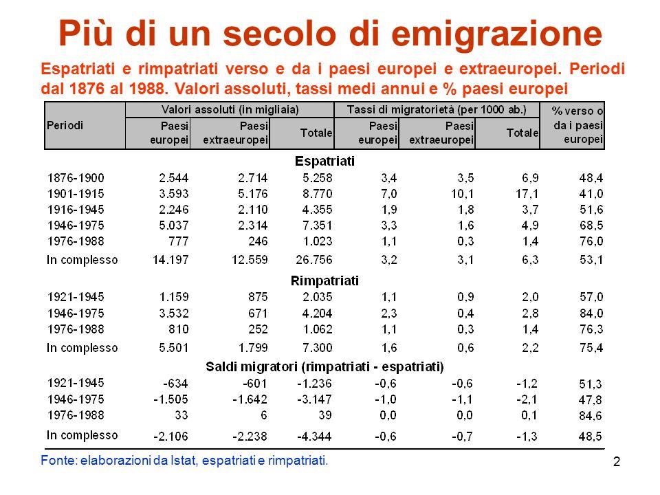 13 Qualche considerazione di sintesi  I cambiamenti intervenuti di recente riposizionano l'Italia all'interno del palcoscenico delle migrazioni internazionali assegnandole un ruolo più complesso: nuova area di destinazione dei flussi migratori provenienti dal Terzo Mondo e dall'Europa dell'Est, continua a far registrare un'emigrazione netta di italiani, anche se di dimensioni assai contenute e non paragonabili a quelle del passato.