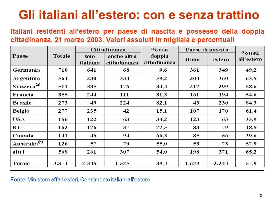 6 Un'altra Italia fuori dall'Italia: gli oriundi Il Ministero degli Esteri nel 1995 parlava di circa 58,5 milioni di oriundi italiani (39 milioni in America Latina, 16 milioni nel Nord America, 2,0 milioni in Europa e 0,5 milioni in Oceania).