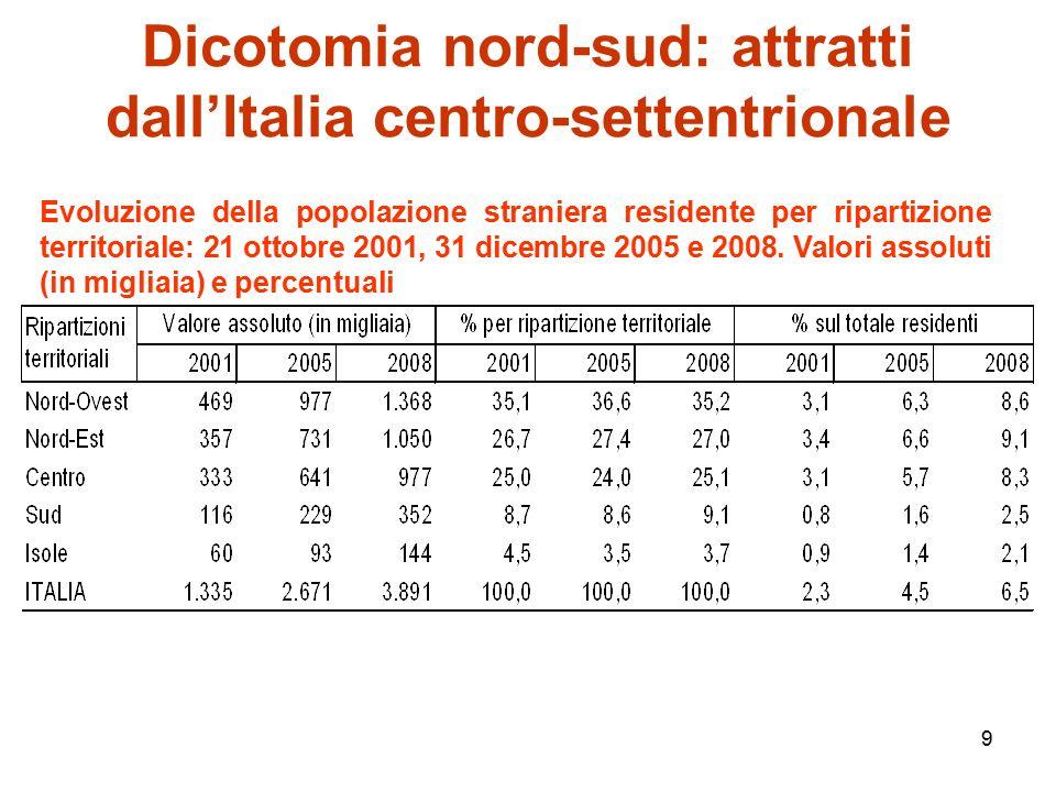 9 Dicotomia nord-sud: attratti dall'Italia centro-settentrionale Evoluzione della popolazione straniera residente per ripartizione territoriale: 21 ottobre 2001, 31 dicembre 2005 e 2008.