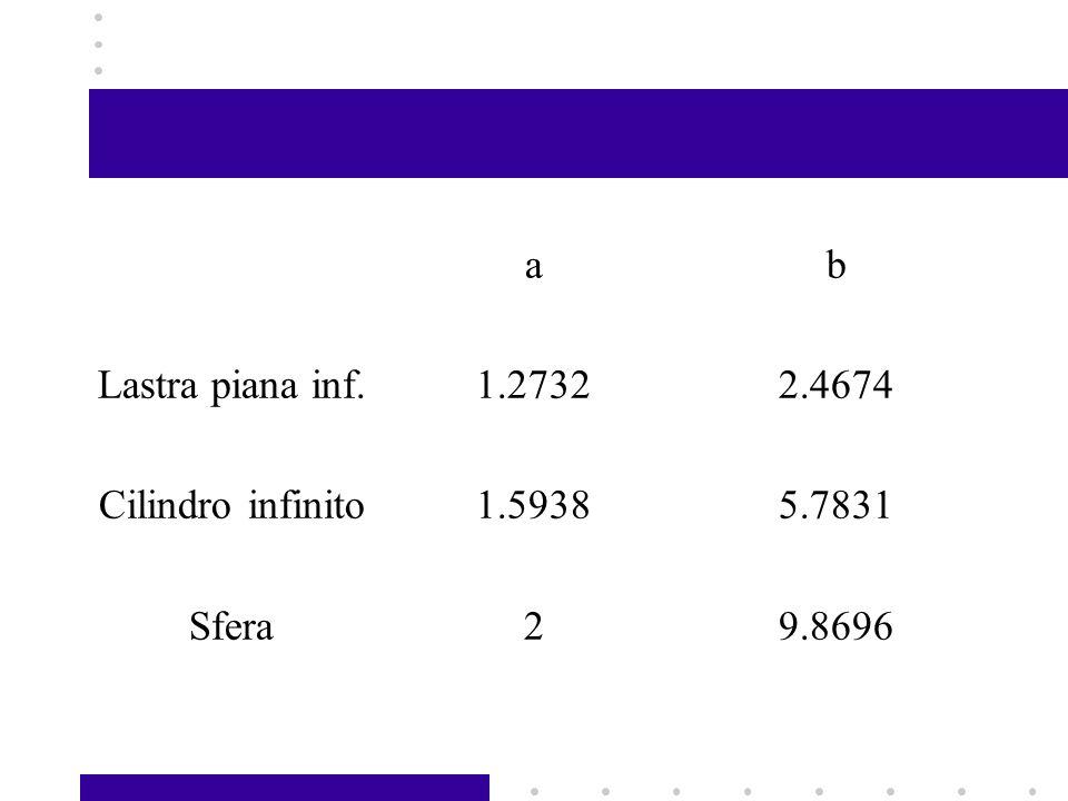 ab Lastra piana inf.1.27322.4674 Cilindro infinito1.59385.7831 Sfera29.8696