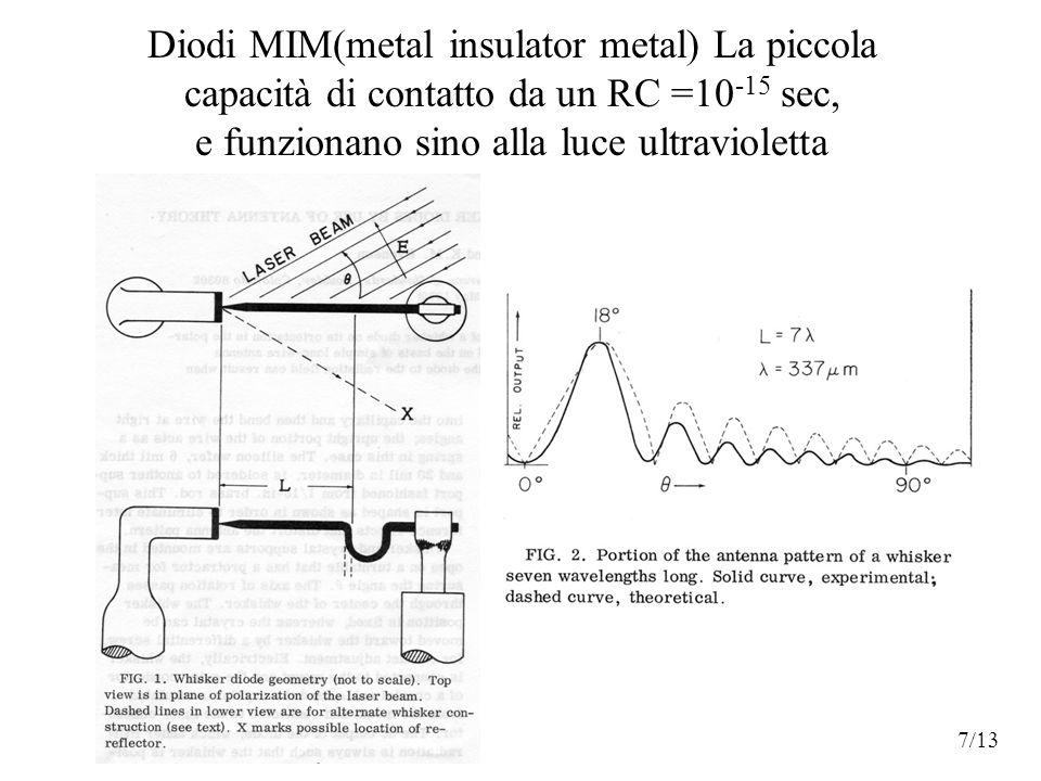 Diodi MIM(metal insulator metal) La piccola capacità di contatto da un RC =10 -15 sec, e funzionano sino alla luce ultravioletta 