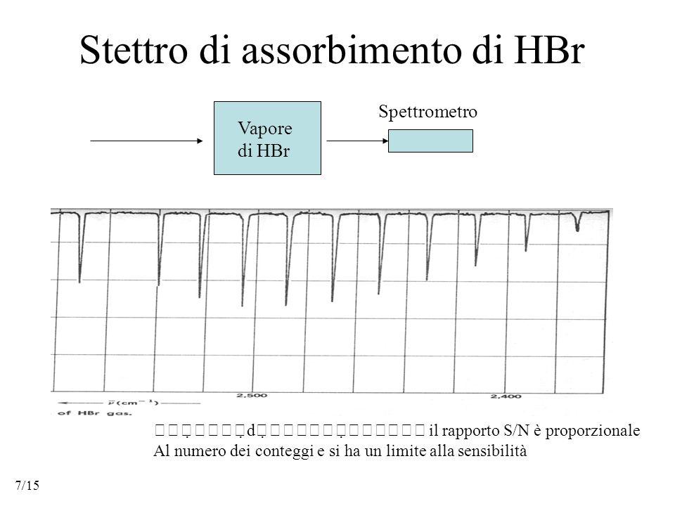Stettro di assorbimento di HBr    d      il rapporto S/N è proporzionale Al numero dei conteggi e si ha un limite alla sensibilità  Vapore di HBr Spettrometro