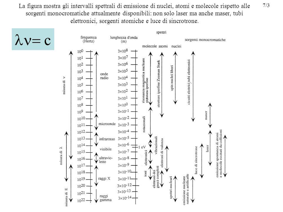 La figura mostra gli intervalli spettrali di emissione di nuclei, atomi e molecole rispetto alle sorgenti monocromatiche attualmente disponibili: non solo laser ma anche maser, tubi elettronici, sorgenti atomiche e luce di sincrotrone.