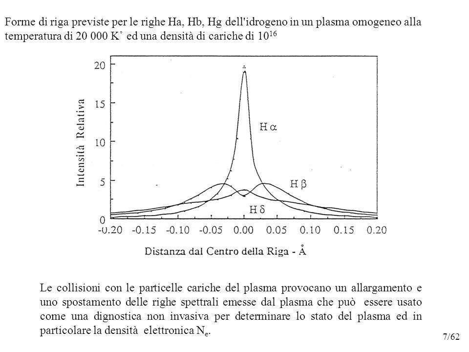 Le collisioni con le particelle cariche del plasma provocano un allargamento e uno spostamento delle righe spettrali emesse dal plasma che può essere usato come una dignostica non invasiva per determinare lo stato del plasma ed in particolare la densità elettronica N e.