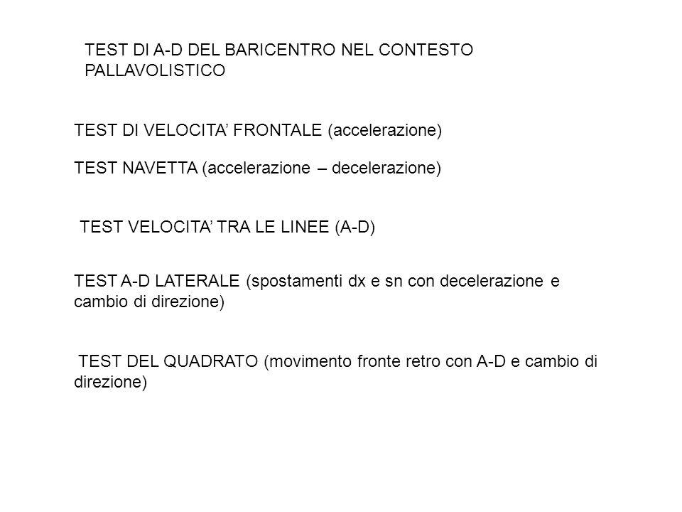 TEST DI A-D DEL BARICENTRO NEL CONTESTO PALLAVOLISTICO TEST DI VELOCITA' FRONTALE (accelerazione) TEST NAVETTA (accelerazione – decelerazione) TEST VE