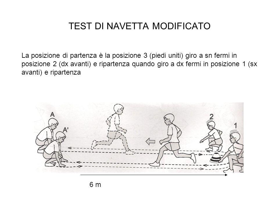 TEST DI NAVETTA MODIFICATO 6 m La posizione di partenza è la posizione 3 (piedi uniti) giro a sn fermi in posizione 2 (dx avanti) e ripartenza quando