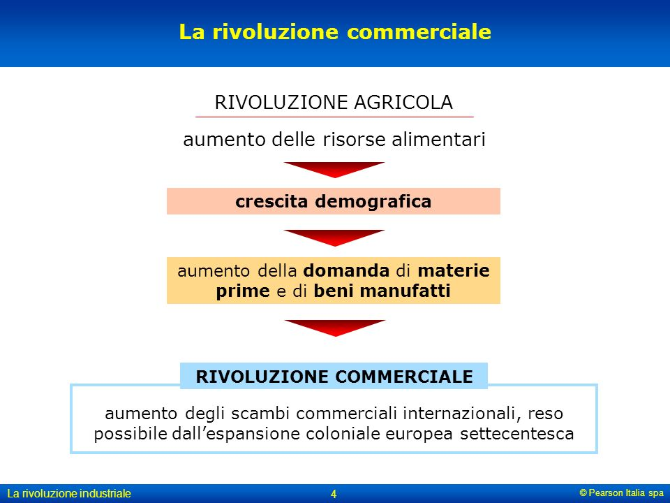 © Pearson Italia spa La rivoluzione industriale 4 La rivoluzione commerciale RIVOLUZIONE AGRICOLA aumento delle risorse alimentari crescita demografica aumento della domanda di materie prime e di beni manufatti RIVOLUZIONE COMMERCIALE aumento degli scambi commerciali internazionali, reso possibile dall'espansione coloniale europea settecentesca