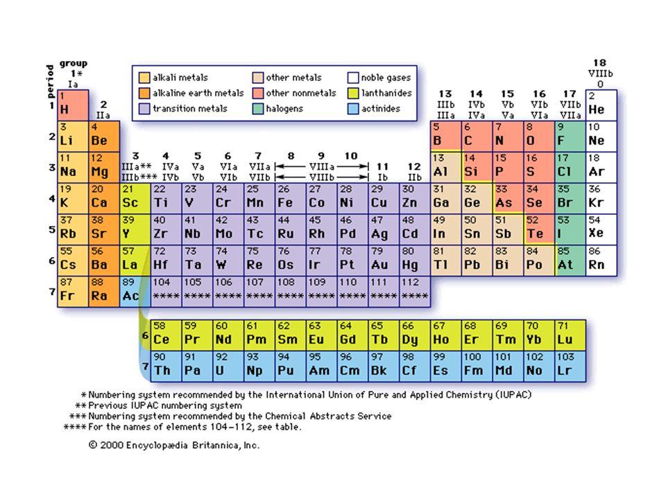 Un composto è una sostanza pura che è formata da più di un elemento.