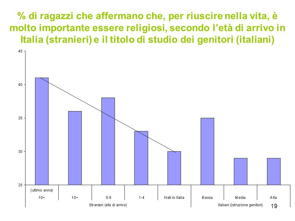19 % di ragazzi che affermano che, per riuscire nella vita, è molto importante essere religiosi, secondo l'età di arrivo in Italia (stranieri) e il titolo di studio dei genitori (italiani)