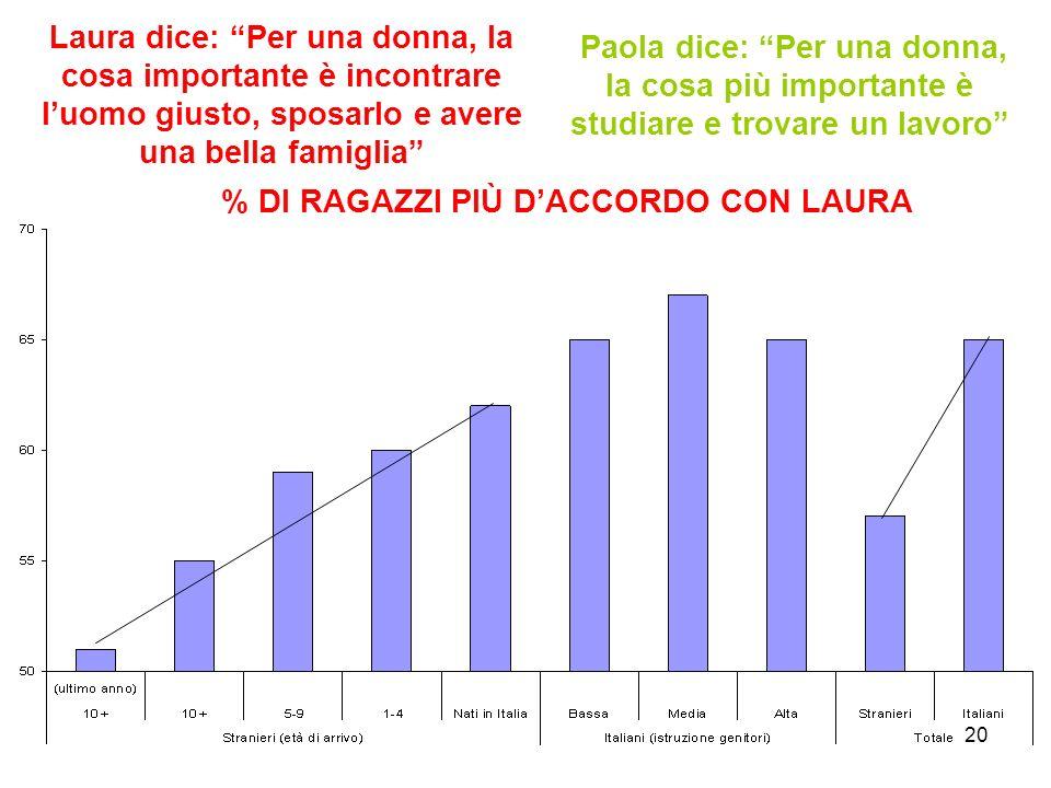 20 Laura dice: Per una donna, la cosa importante è incontrare l'uomo giusto, sposarlo e avere una bella famiglia Paola dice: Per una donna, la cosa più importante è studiare e trovare un lavoro % DI RAGAZZI PIÙ D'ACCORDO CON LAURA